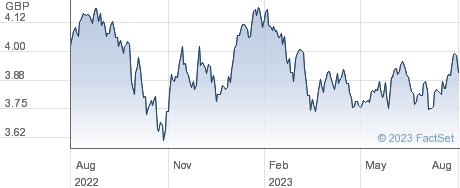 IS EM ESG DIST performance chart
