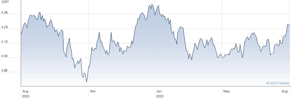 IS EM ESG ACC performance chart