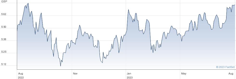 IS WLD ESG DIST performance chart