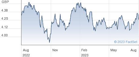 IS IMI ESG DIST performance chart