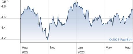IS IMI ESG ACC performance chart