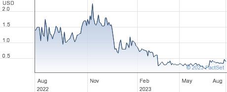 Giga-tronics Inc performance chart