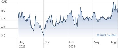 Artemis Gold Inc performance chart