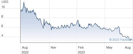 Beyond Air Inc performance chart