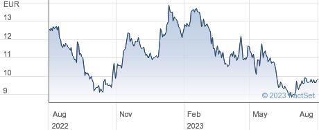 Farmae SpA performance chart