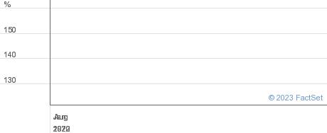 BMO GLOBAL performance chart