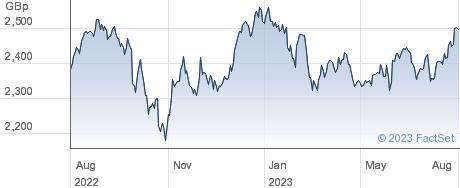 ISHRC EM IMI performance chart
