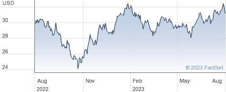 ISHS EM C GRWTH performance chart