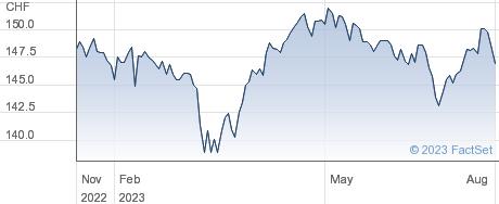 iShares Swiss Dividend ETF (CH) ETF performance chart