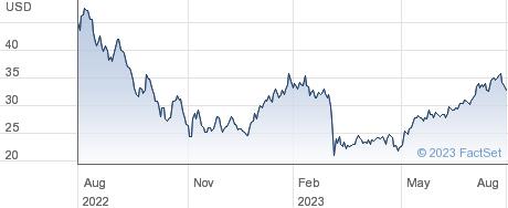 Q2 Holdings Inc performance chart