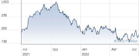 Paylocity Holding Corp performance chart