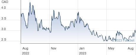 Uranium Royalty Corp performance chart