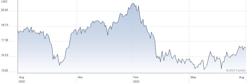 Alpine Income Property Trust Inc performance chart