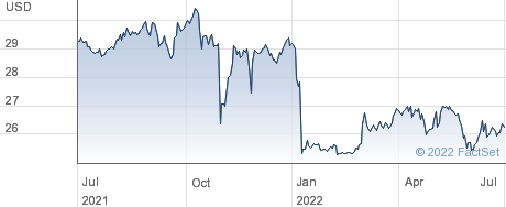 CareCloud Inc performance chart