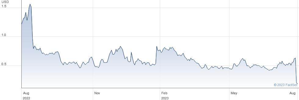 1847 Goedeker Inc performance chart