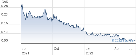 Jackpot Digital Inc performance chart