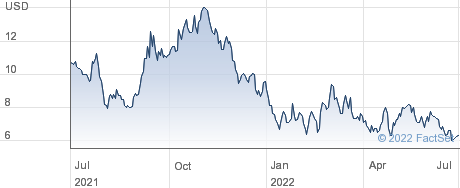 Li-Cycle Holdings Corp performance chart