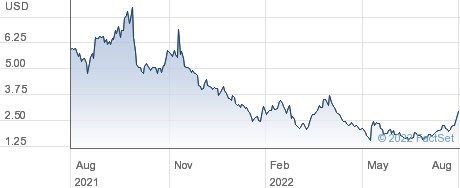 Lordstown Motors Corp performance chart