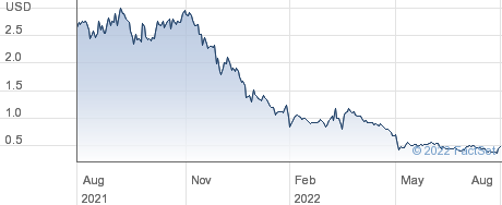 Palisade Bio Inc performance chart
