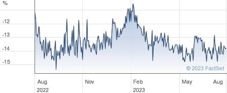 TEMPLETON EMRG. performance chart