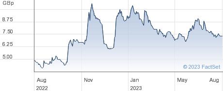 POOLBEG PHARMA performance chart