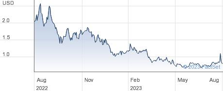 Zenvia Inc performance chart