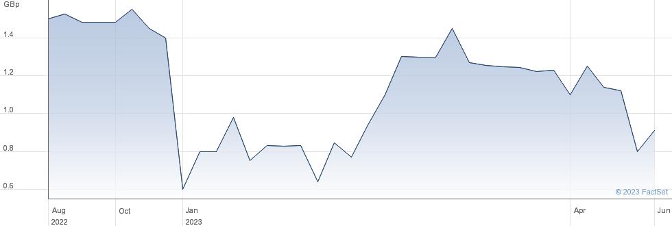 Rogue Baron PLC performance chart
