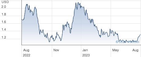 Zepp Health Corp performance chart