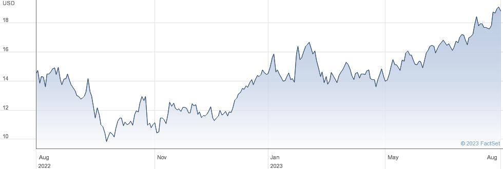 Constellium SE performance chart