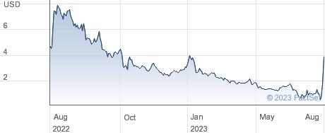 Yellow Corp performance chart