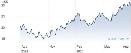 Azek Company Inc performance chart
