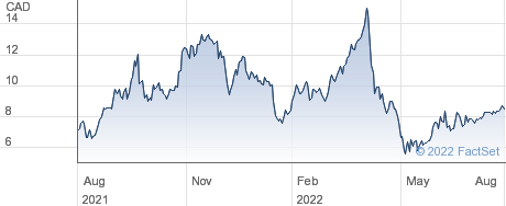 Briacell Therapeutics Corp performance chart