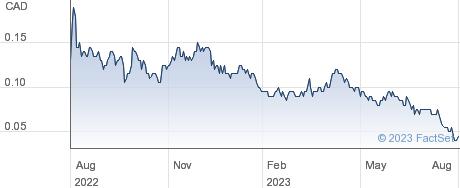 GR Silver Mining Ltd performance chart