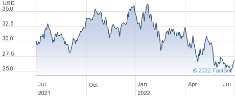 Equitable Holdings Inc performance chart