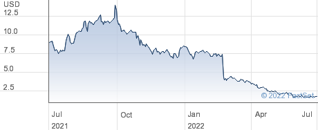 Myomo Inc performance chart