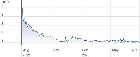 Mediaco Holding Inc performance chart