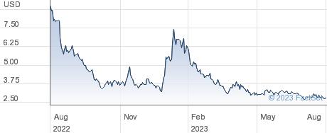 I-Mab performance chart