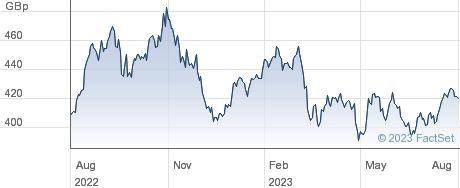 L&G INFRA MLP performance chart