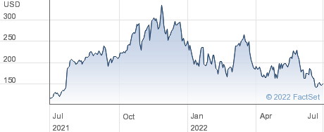 SiTime Corp performance chart