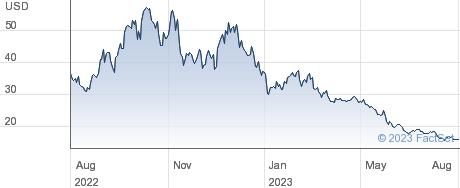 WT NASDAQ1003XS performance chart