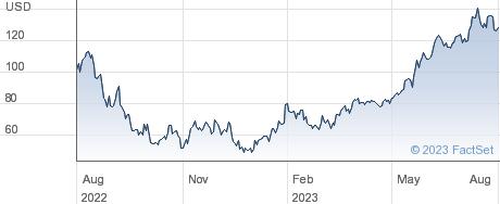 WT NASDAQ100 3X performance chart