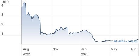 Sunlight Financial Holdings Inc performance chart