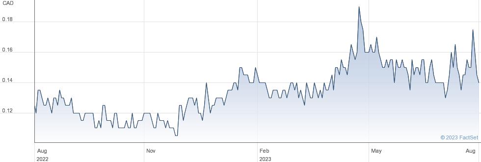 Riverside Resources Inc performance chart