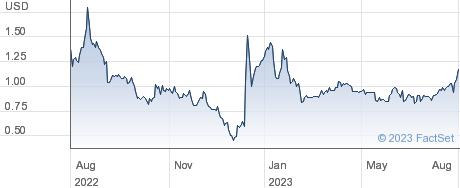 Moxian (BVI) Inc performance chart
