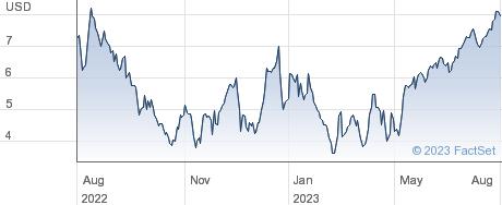 Fathom Holdings Inc performance chart