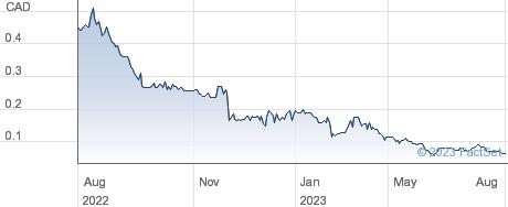 Zoomd Technologies Ltd performance chart