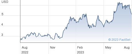 Banco Bbva Argentina SA performance chart