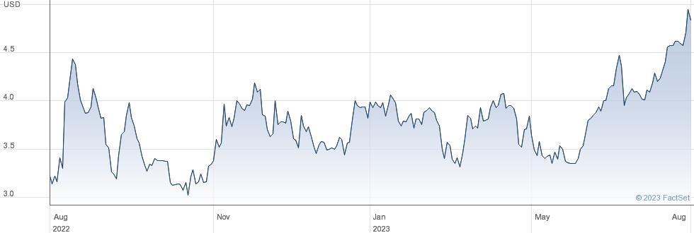 Emerald Holding Inc performance chart