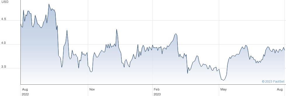 Investcorp Credit Management BDC Inc performance chart