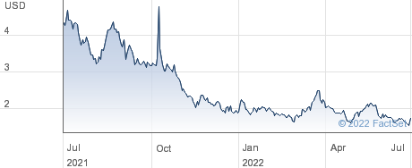 SG Blocks Inc performance chart